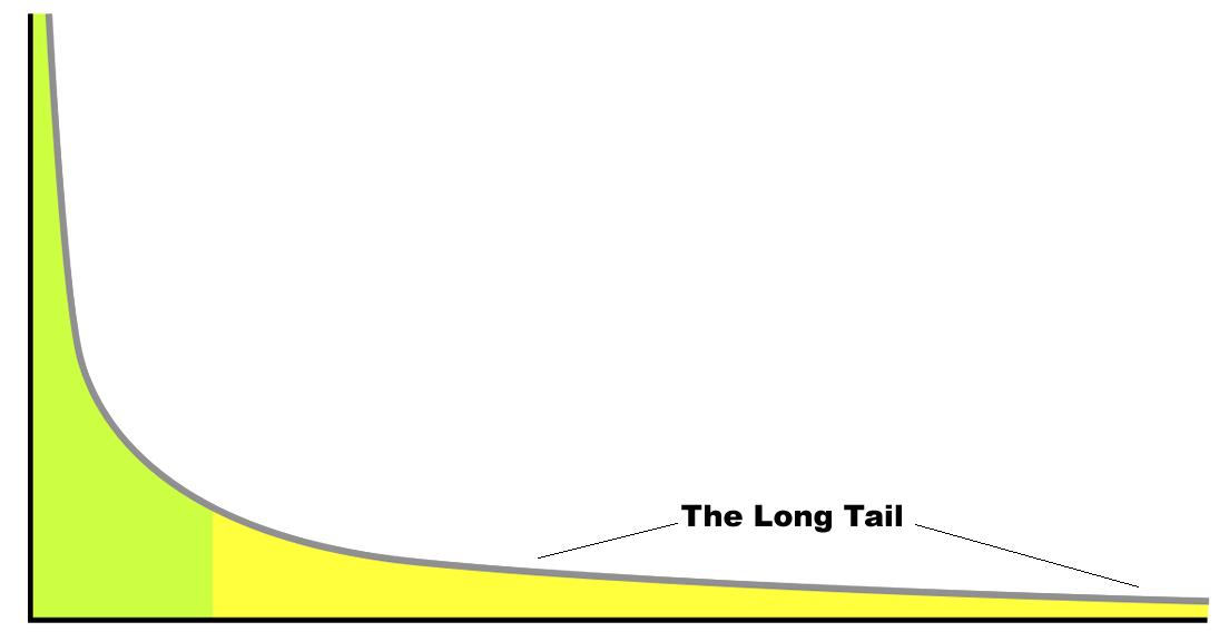 Long Tail Marketing